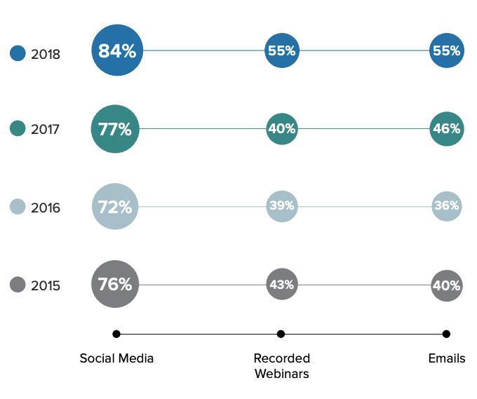 社群媒體、網路研討會、電子郵件所使用影音內容比例