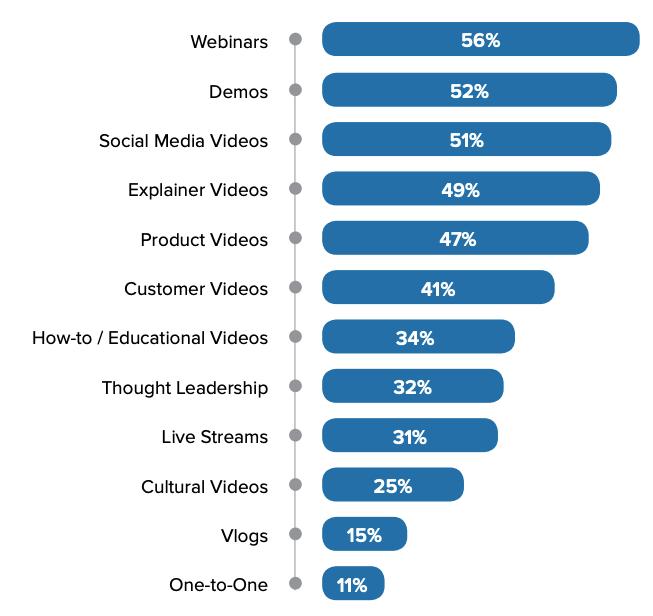 行銷人員投入影音類型比例,2018網路研討會名列前茅